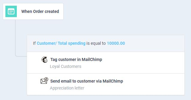 ergo automation workflow to tag customer based on spending